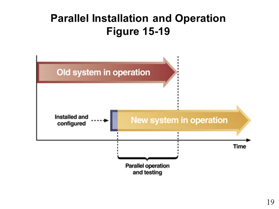 Parallel Installation and Operation Figure 15-19