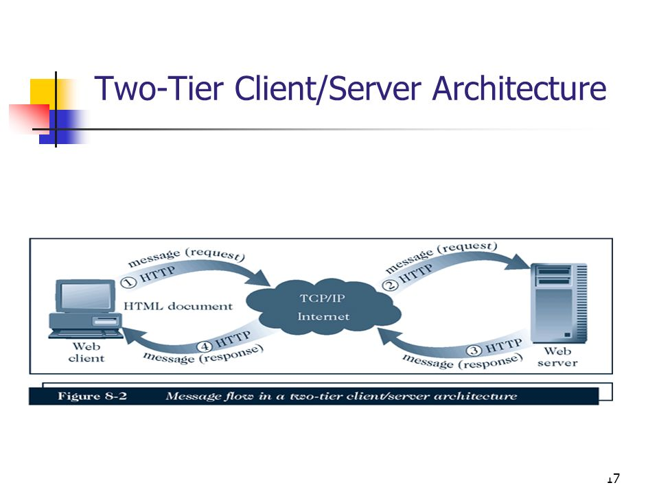 Two-Tier Client/Server Architecture