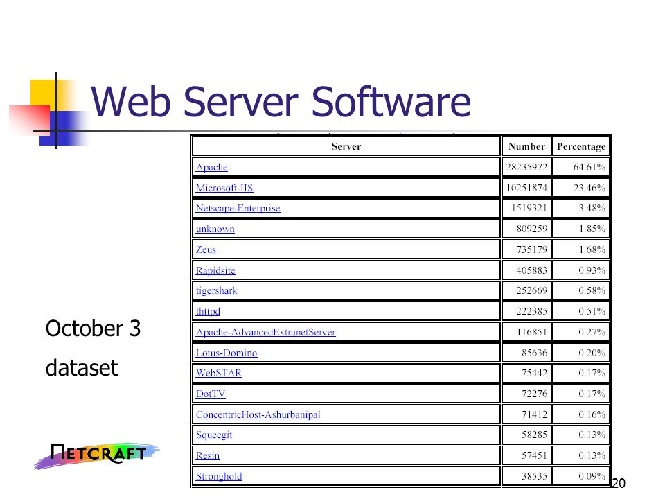 Web Server Software October 3 dataset