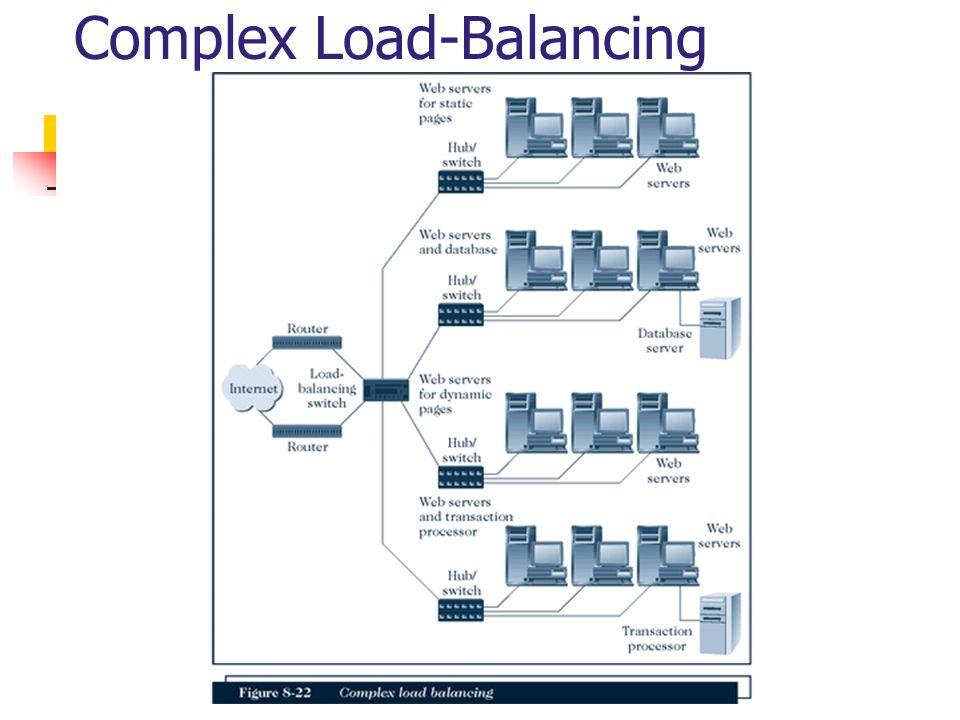 Complex Load-Balancing