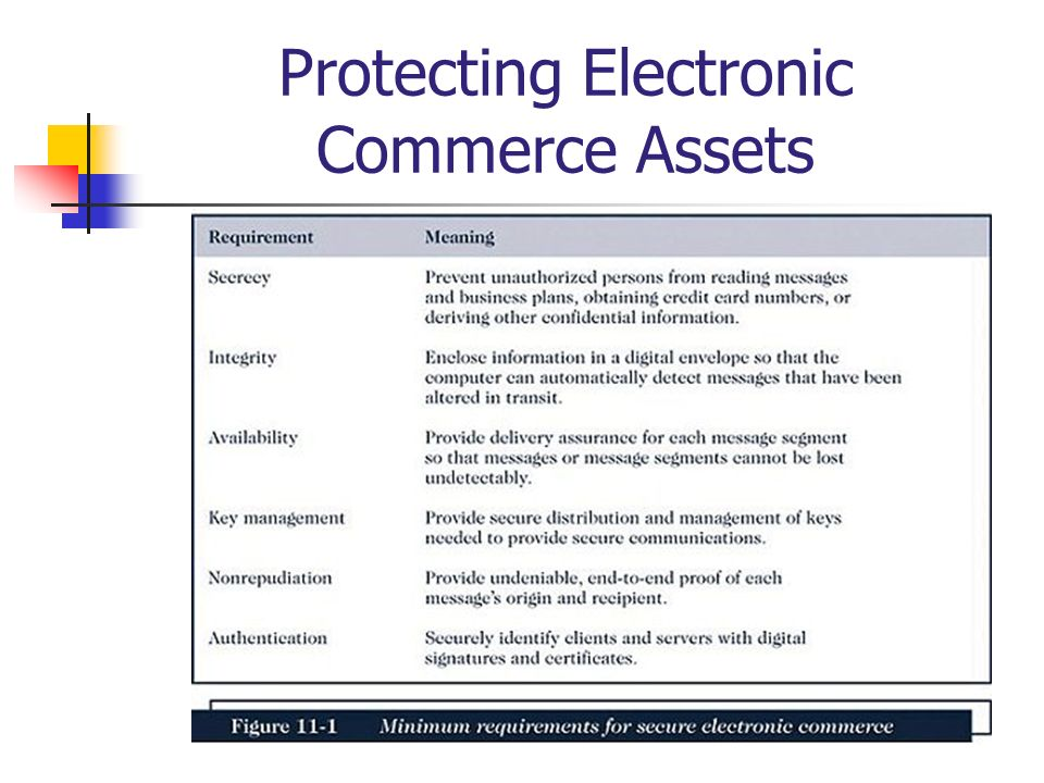 Protecting Electronic Commerce Assets
