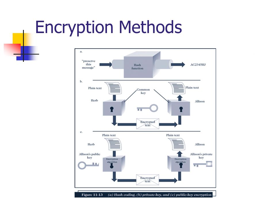 Encryption Methods