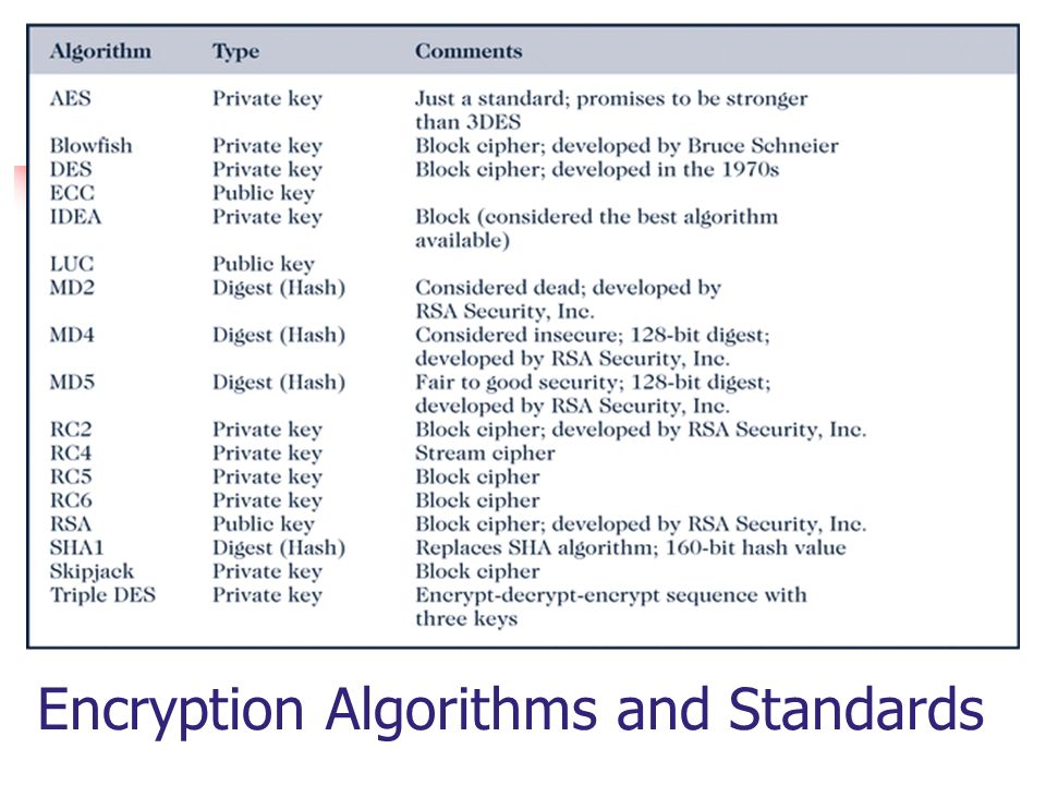 Encryption Algorithms and Standards