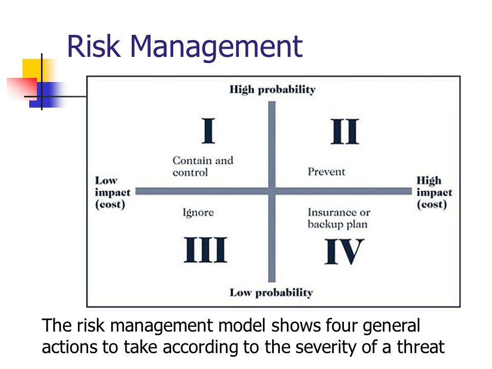 Risk Management The risk management model shows four general actions to take according to the severity of a threat.