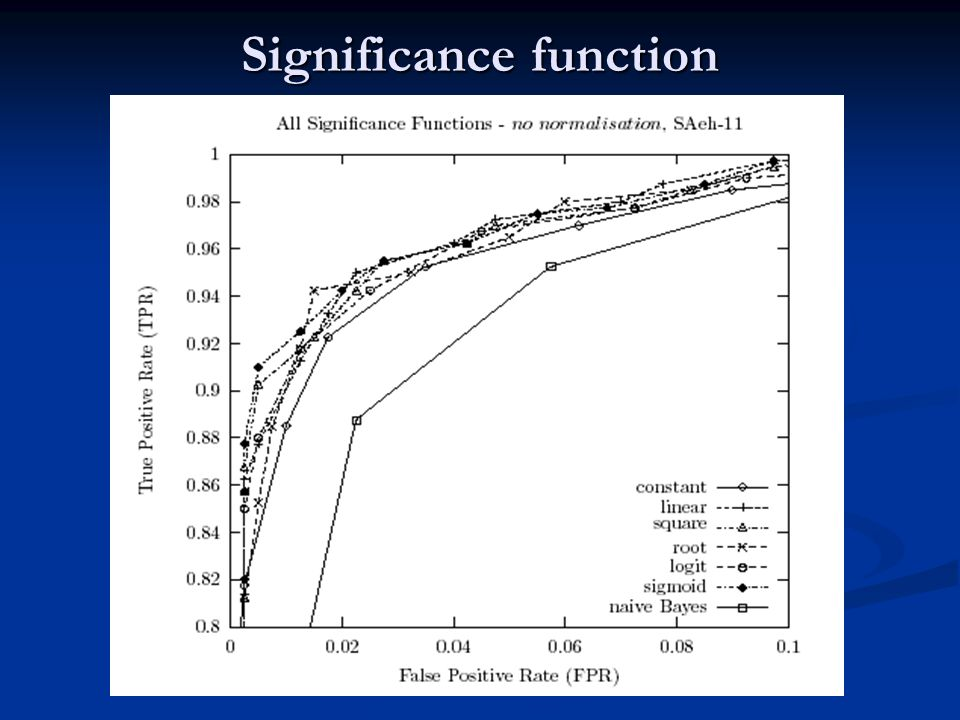 Significance function