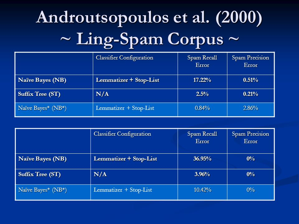 Androutsopoulos et al. (2000) ~ Ling-Spam Corpus ~