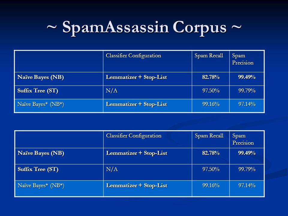 ~ SpamAssassin Corpus ~