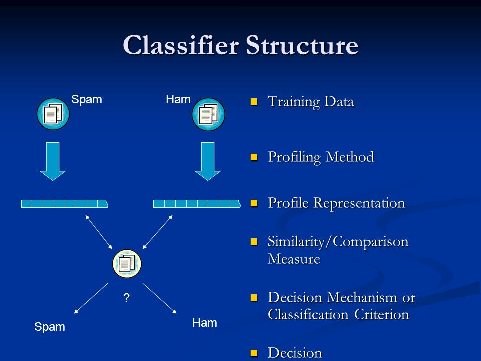 Classifier Structure Training Data Profiling Method