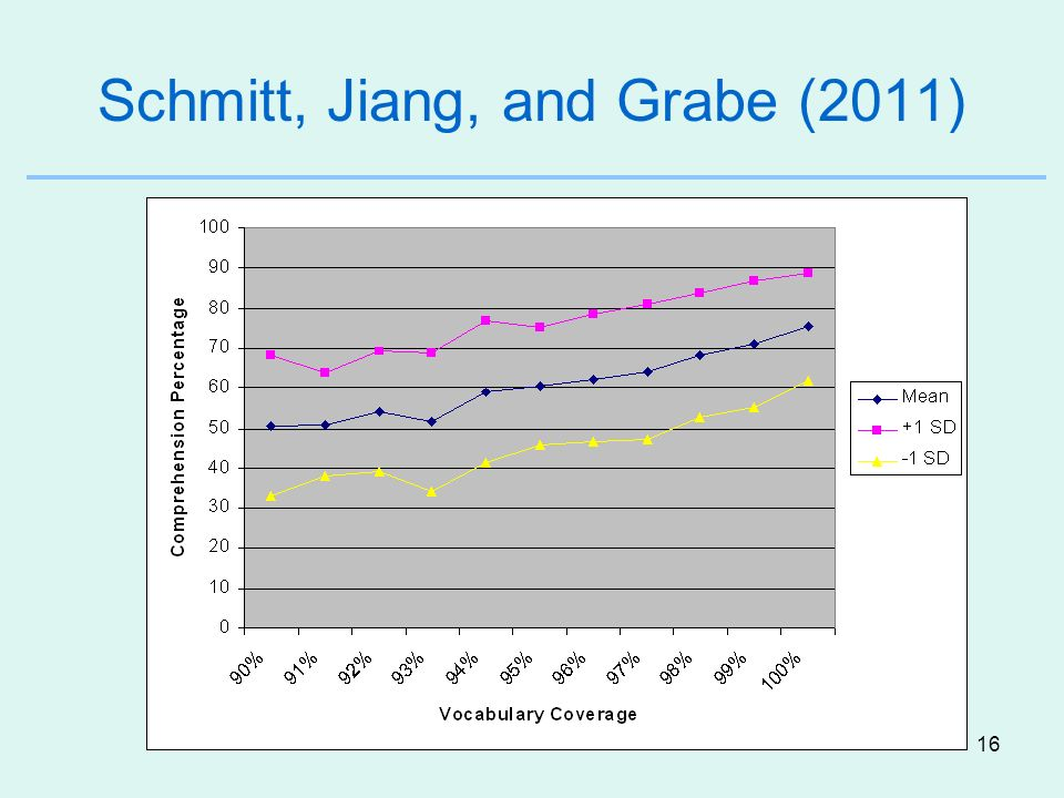 Schmitt, Jiang, and Grabe (2011)