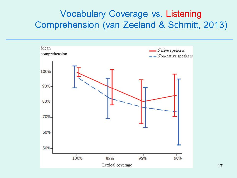 Vocabulary Coverage vs