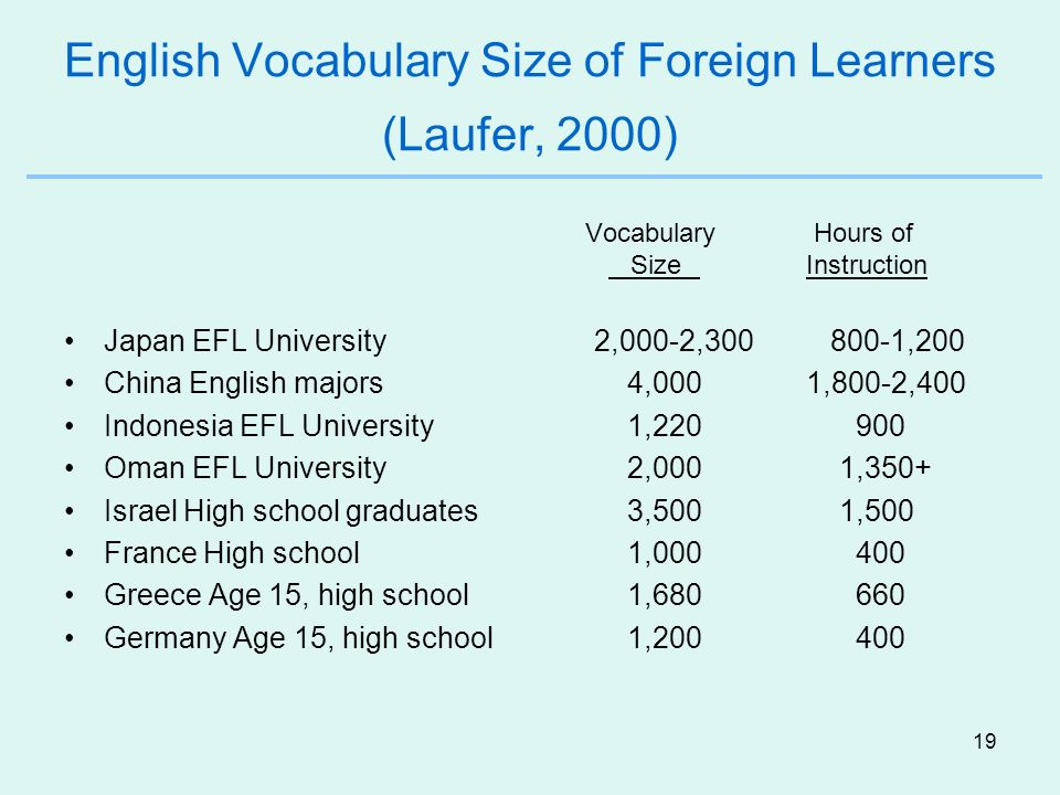 English Vocabulary Size of Foreign Learners (Laufer, 2000)
