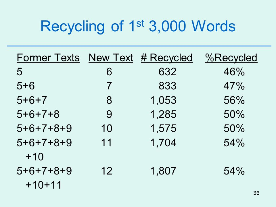 Recycling of 1st 3,000 Words Former Texts New Text # Recycled %Recycled. 5 6 632 46%