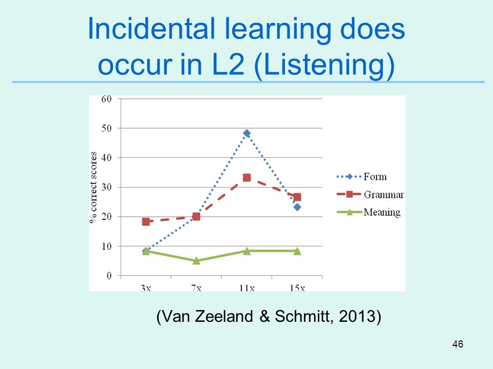 Incidental learning does occur in L2 (Listening)