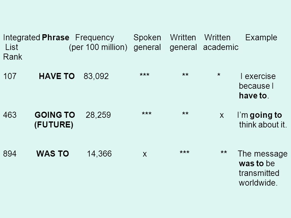 Integrated Phrase Frequency Spoken Written Written Example