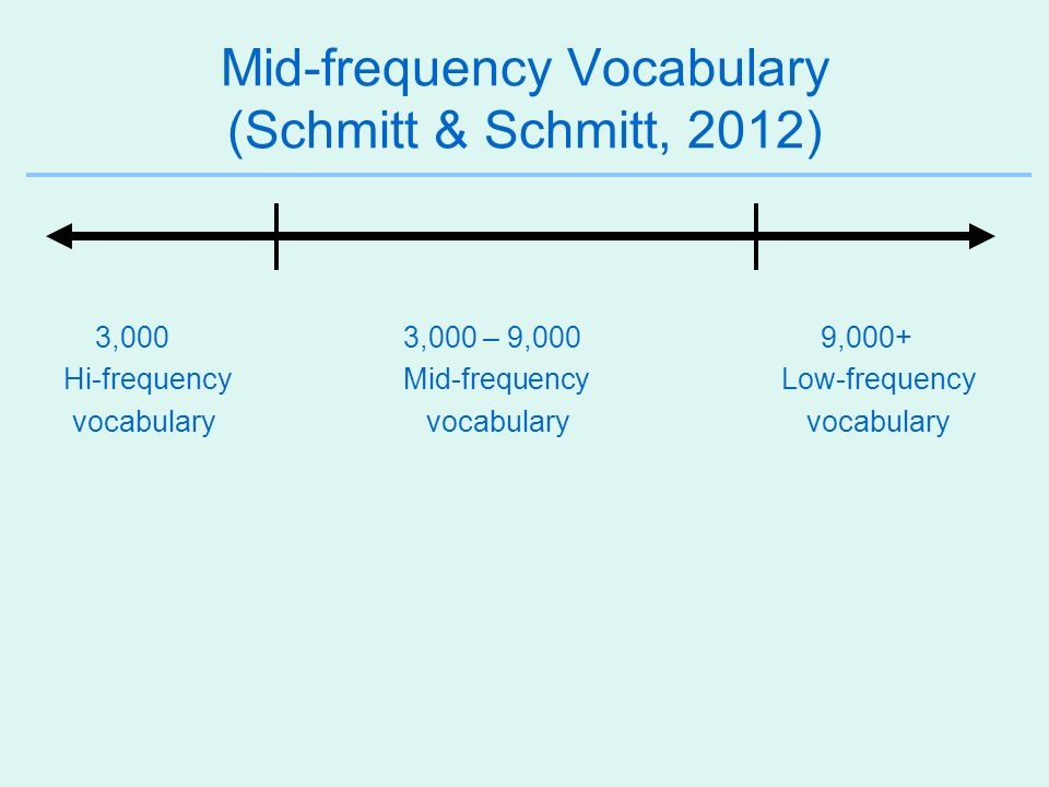Mid-frequency Vocabulary (Schmitt & Schmitt, 2012)