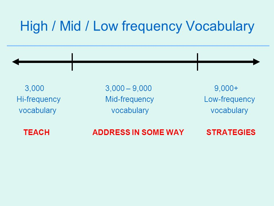 High / Mid / Low frequency Vocabulary
