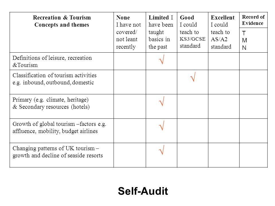 √ Self-Audit Recreation & Tourism Concepts and themes None
