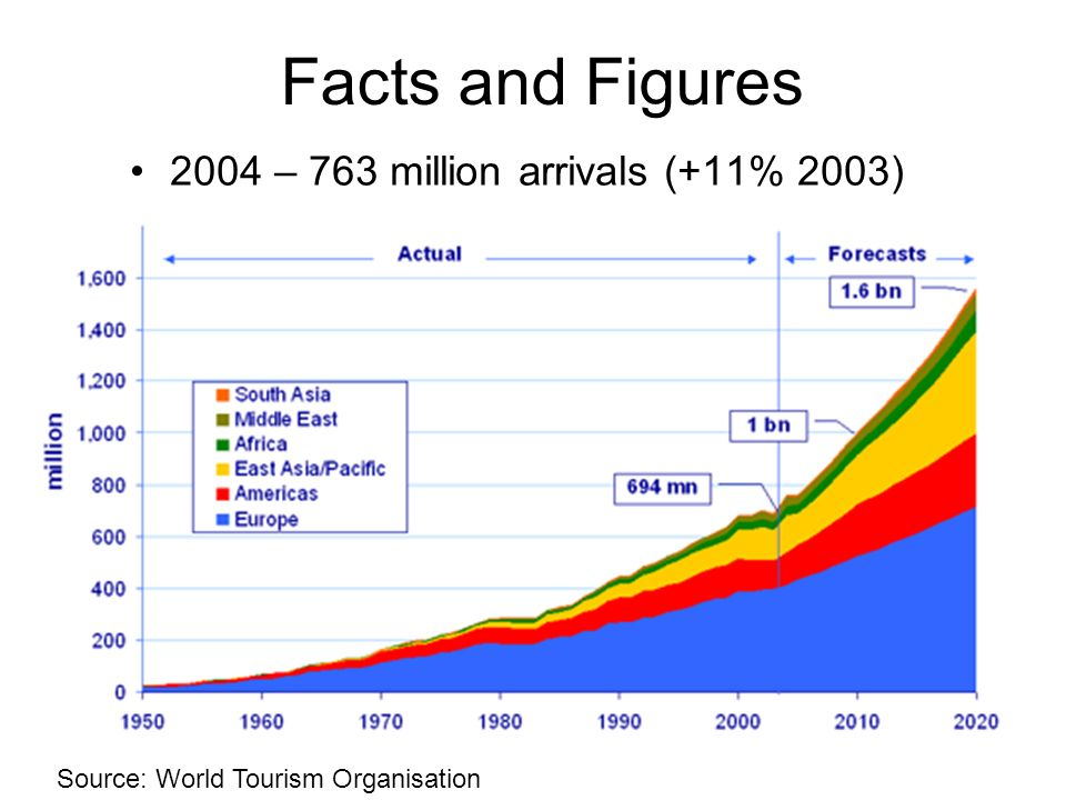 2004 – 763 million arrivals (+11% 2003)