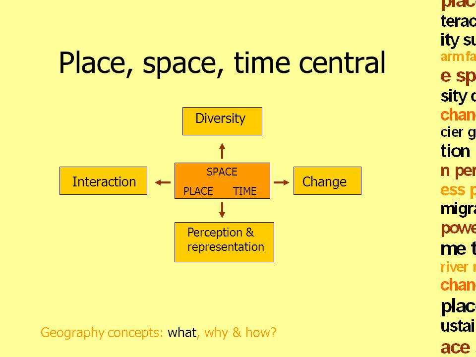 Place, space, time central