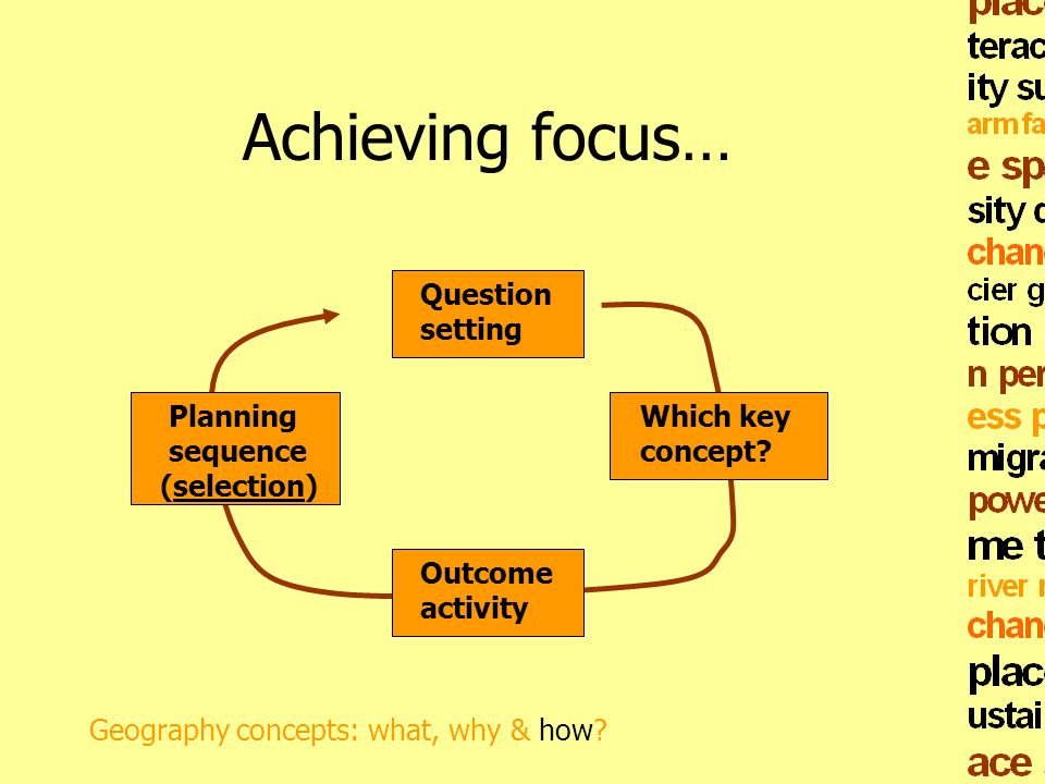 Achieving focus… Question setting Planning sequence (selection)