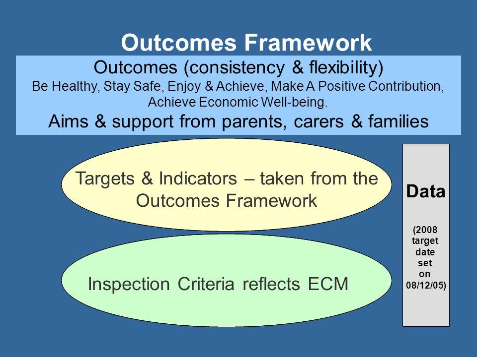 Outcomes Framework Outcomes (consistency & flexibility)