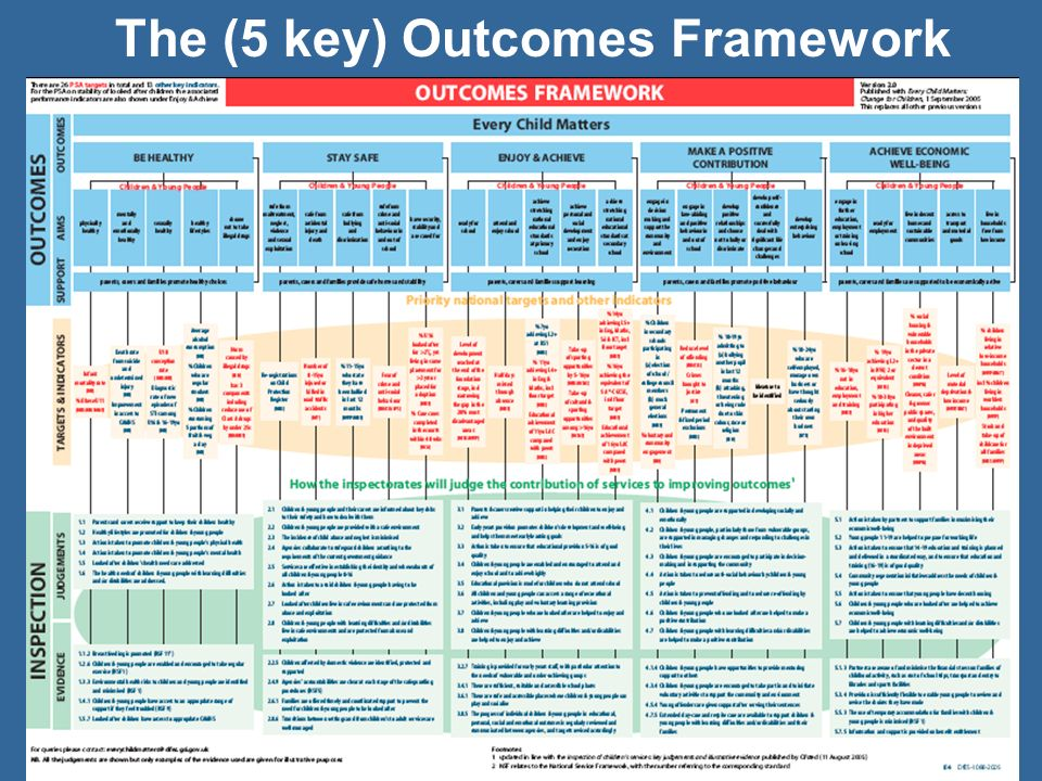 The (5 key) Outcomes Framework