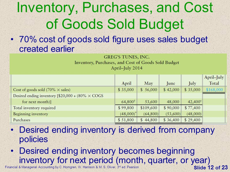 cost of goods sold example pdf