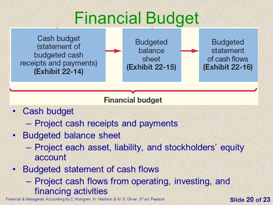 The Master Budget And Responsibility Accounting  Ppt Video Online