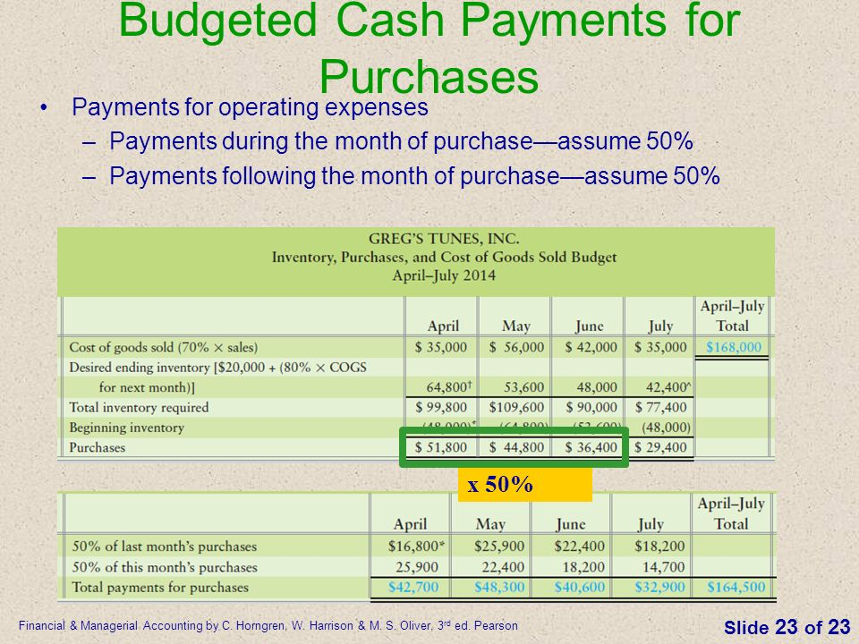 purchases and cash payments Appendix special-purpose journals cash purchases are never recorded in the purchases journal they are recorded in the cash payments journal, which we explain later like the accounts receivable account, the accounts payable account in the general ledger.