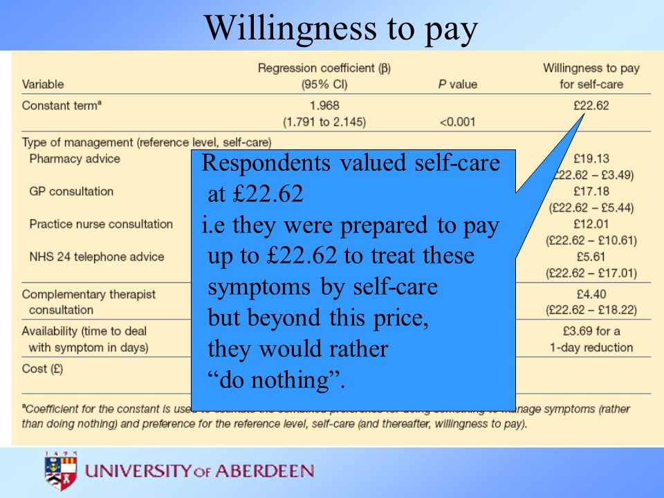 Willingness to pay Respondents valued self-care