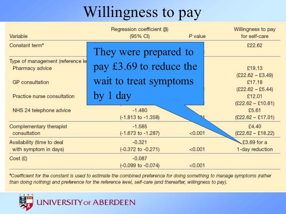 Willingness to pay They were prepared to pay £3.69 to reduce the