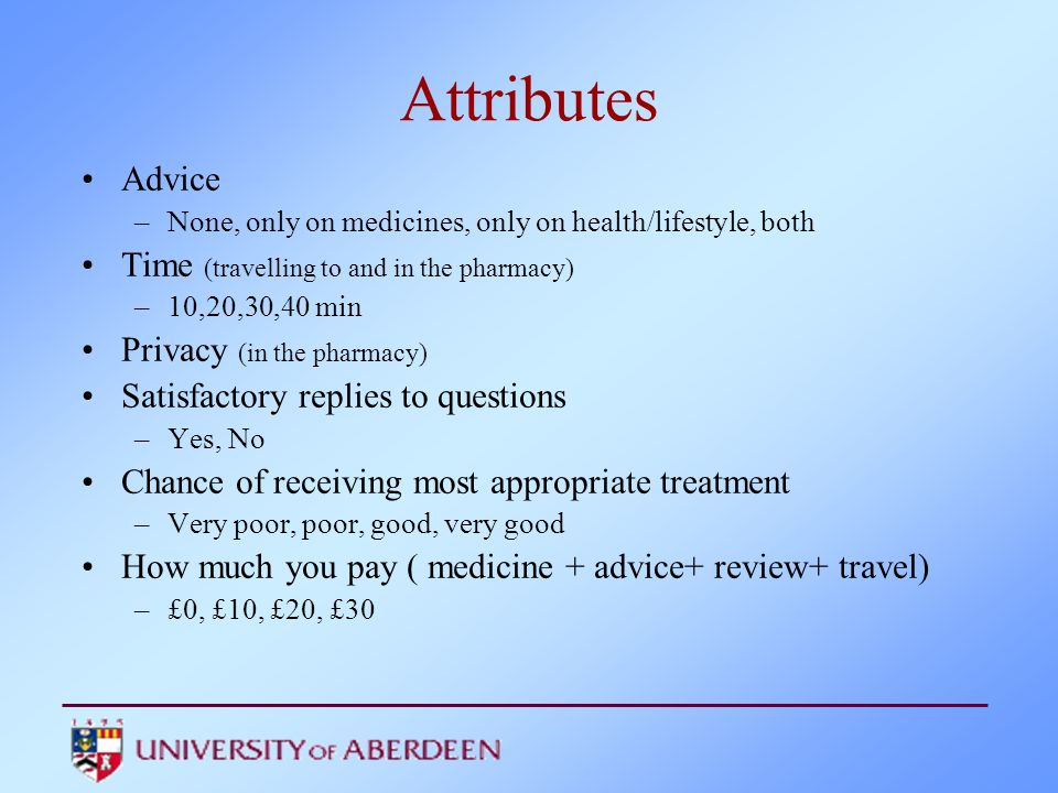 Attributes Advice Time (travelling to and in the pharmacy)