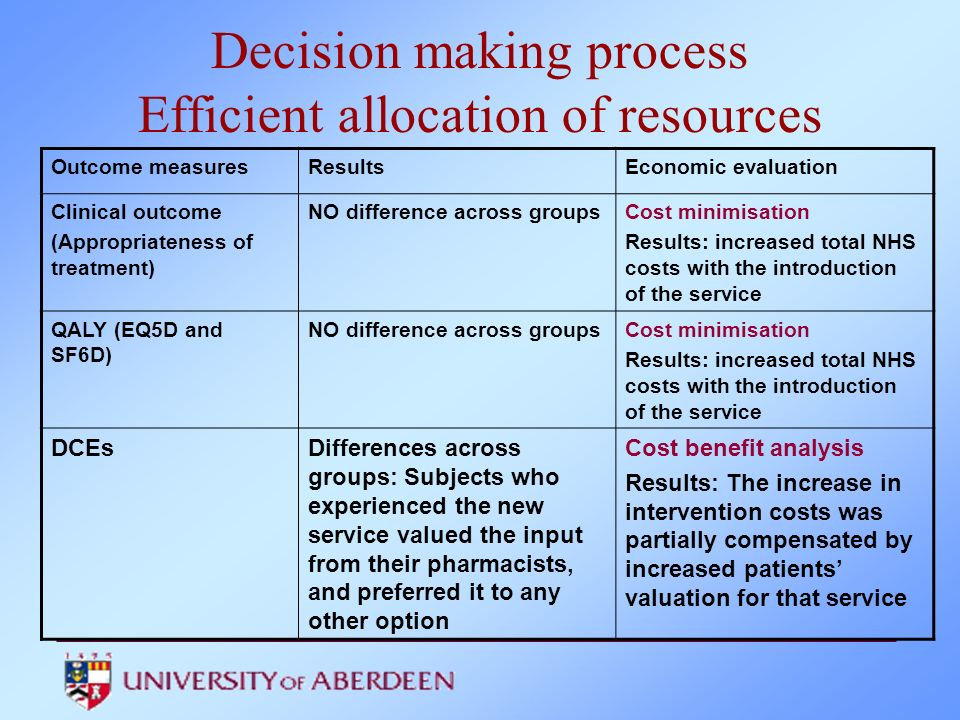 Decision making process Efficient allocation of resources