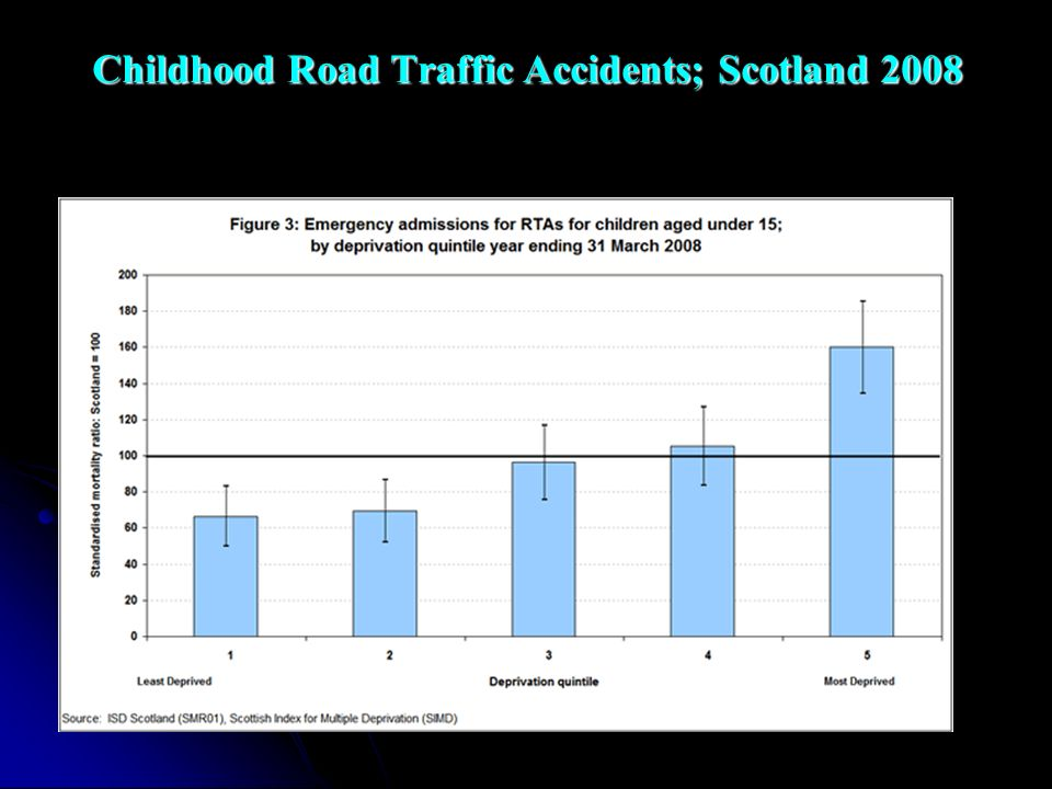 Childhood Road Traffic Accidents; Scotland 2008