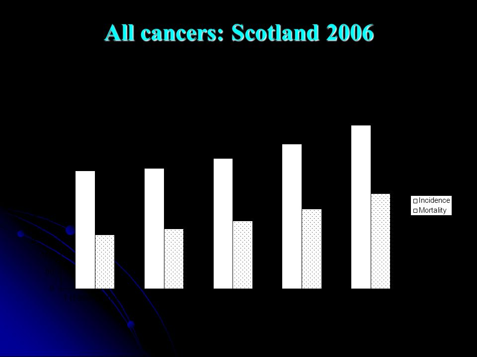All cancers: Scotland 2006