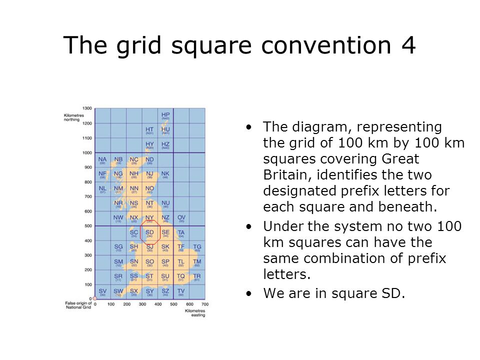 The grid square convention 4