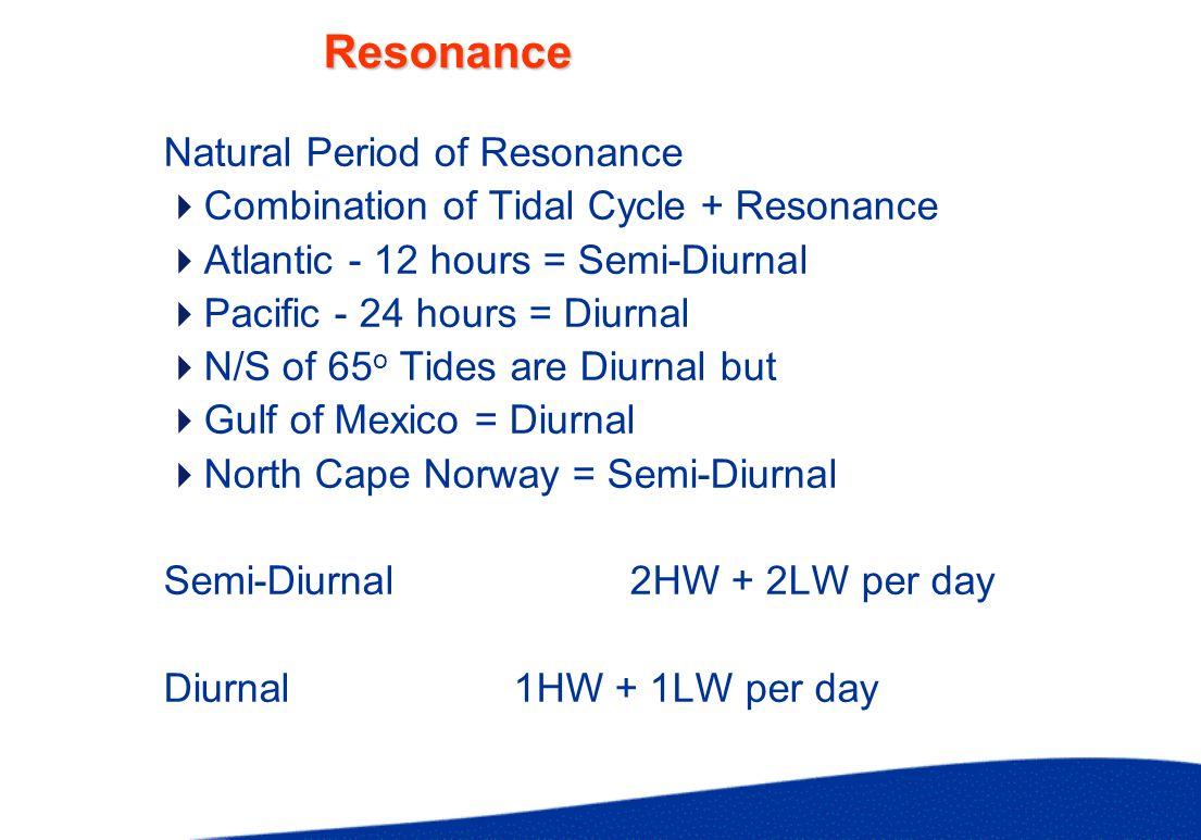 Tidal Periods 25 hours HW HW Diurnal Tide LW HW HW LW HW