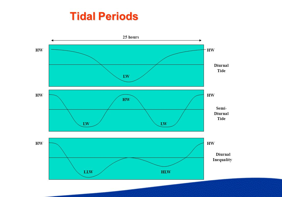 Tide Gauges To measure Rise and Fall of Tide at a Fixed Location