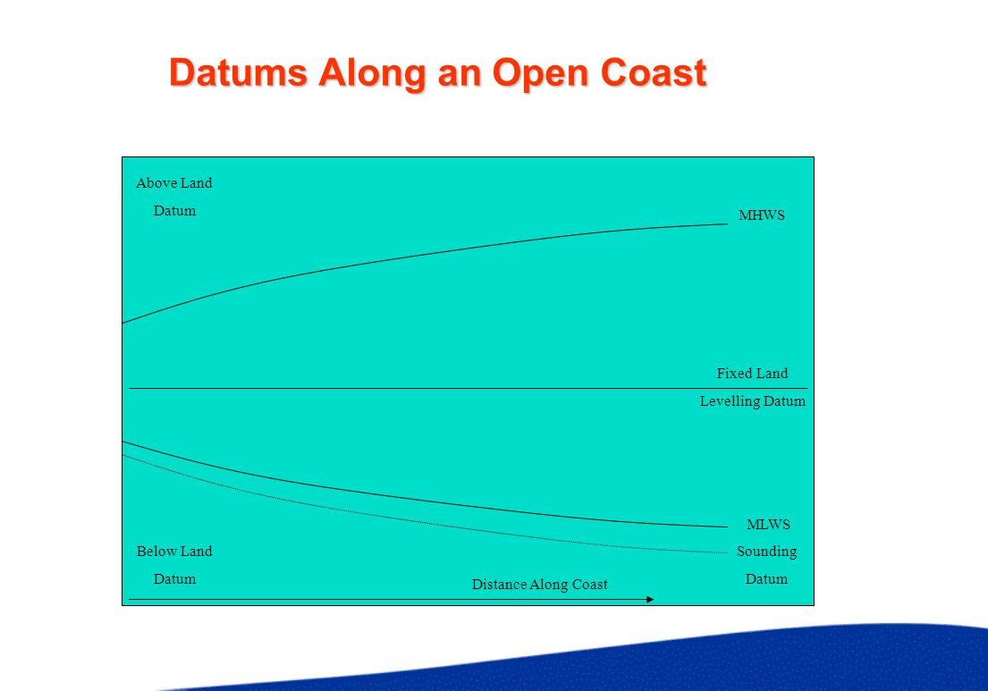 Sounding Datums in an Estuary