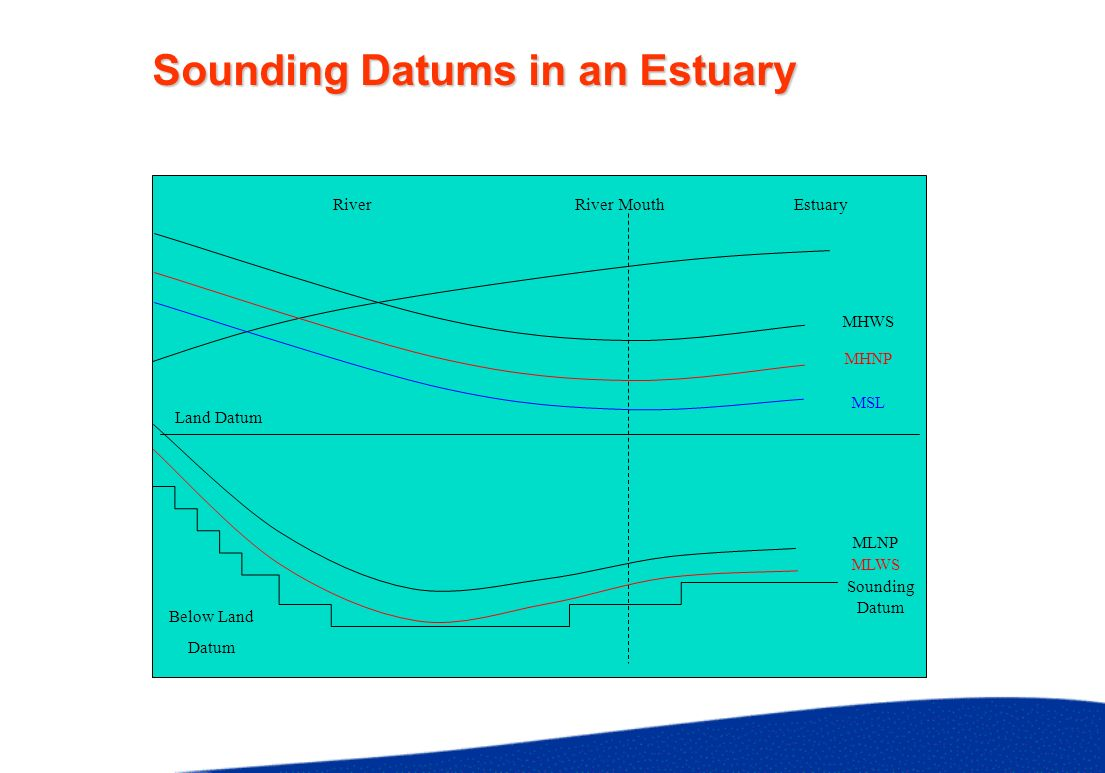 Reduction of Soundings