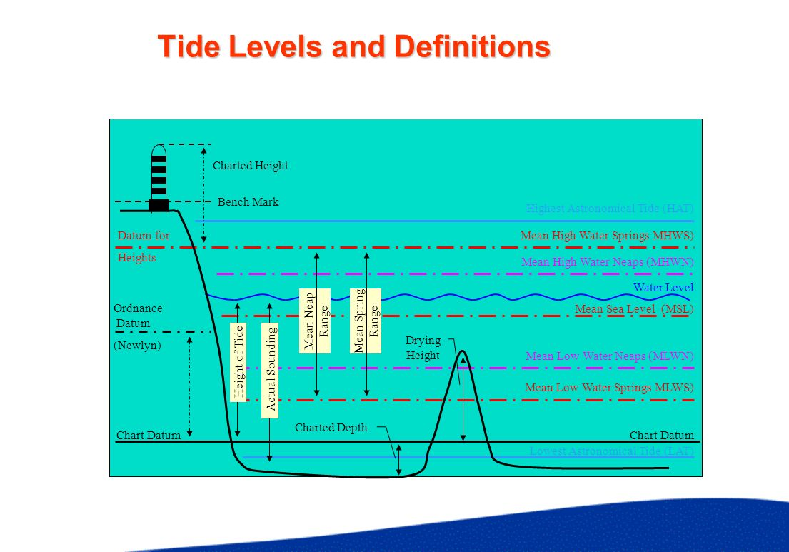 Predicting Tides Harmonic Method Rigorous Mathematical Formula