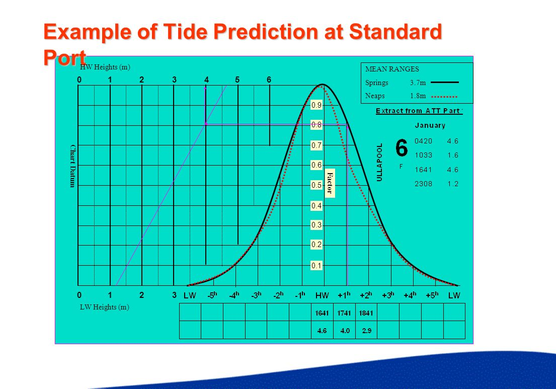 Predicting Co-Tides for Positions at Sea