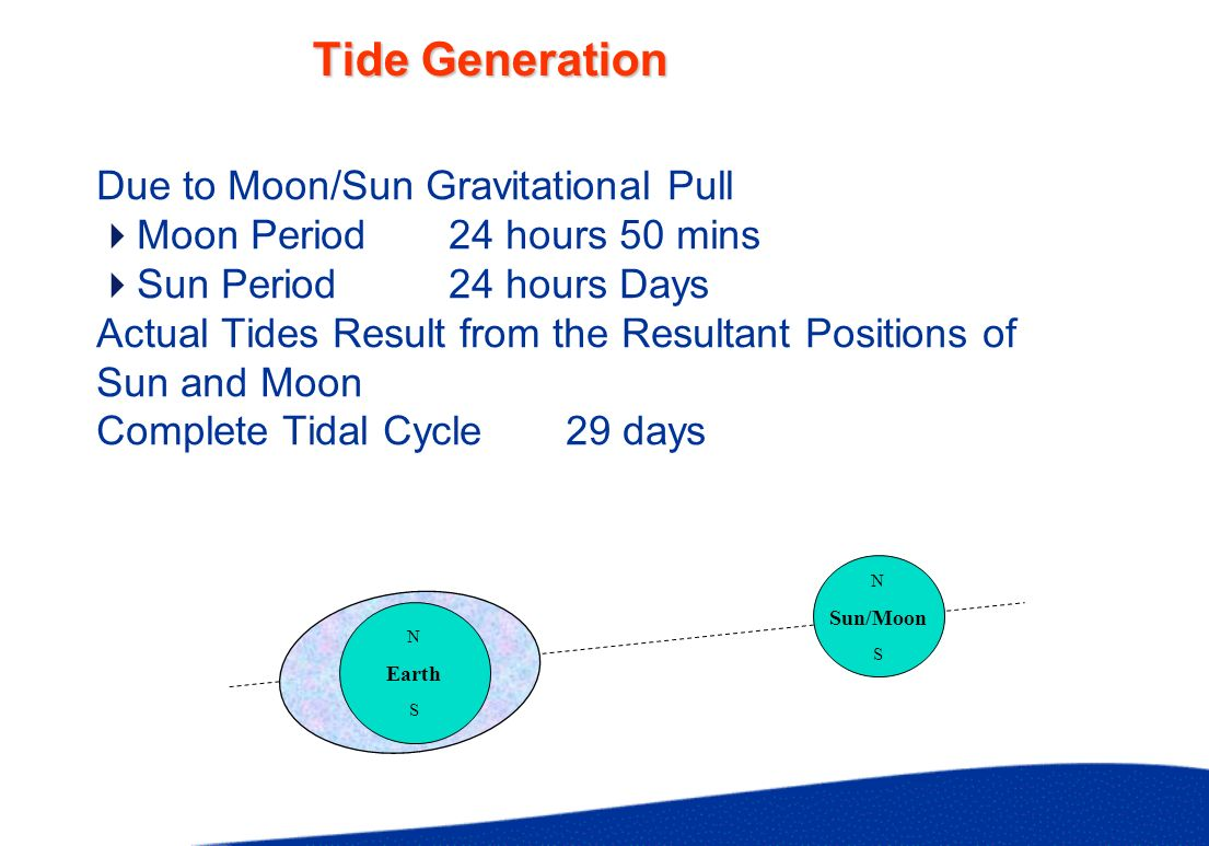 Tidal Variation Springs Neaps Neaps Equinox/Solstice