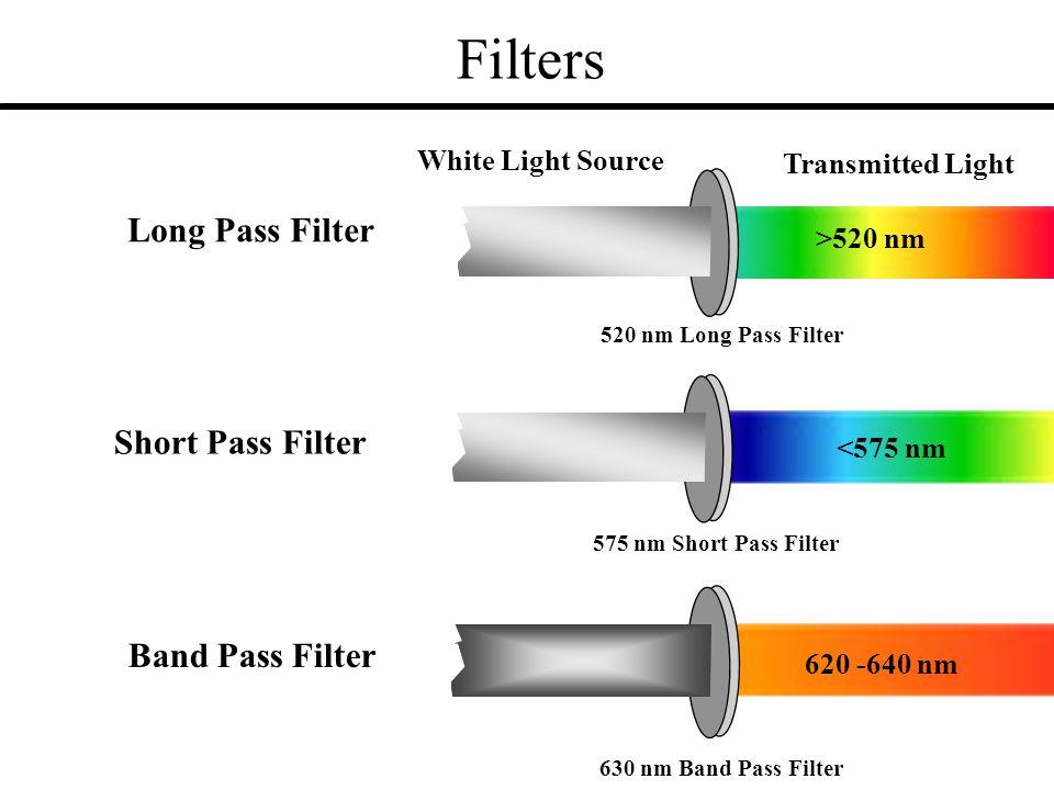 Filters Long Pass Filter Short Pass Filter Band Pass Filter