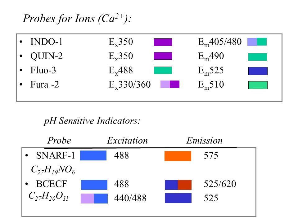 pH Sensitive Indicators: