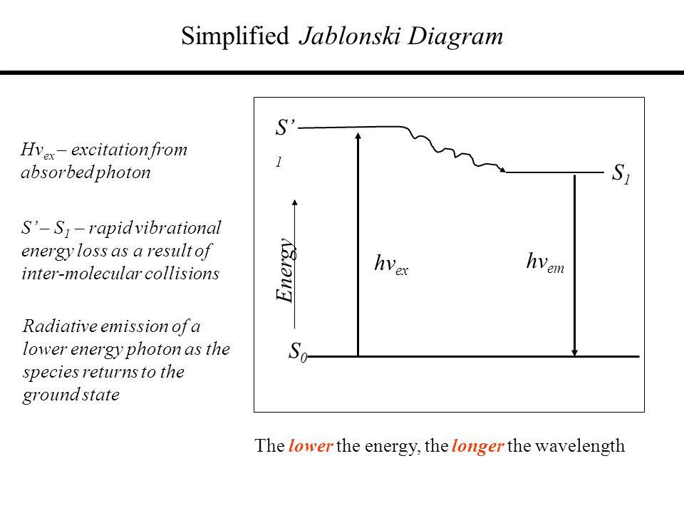 Simplified Jablonski Diagram