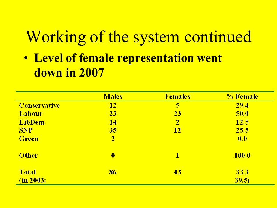 Working of the system continued