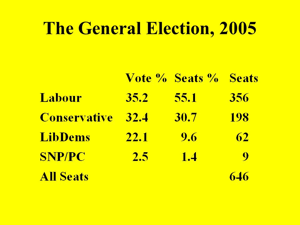 The General Election, 2005