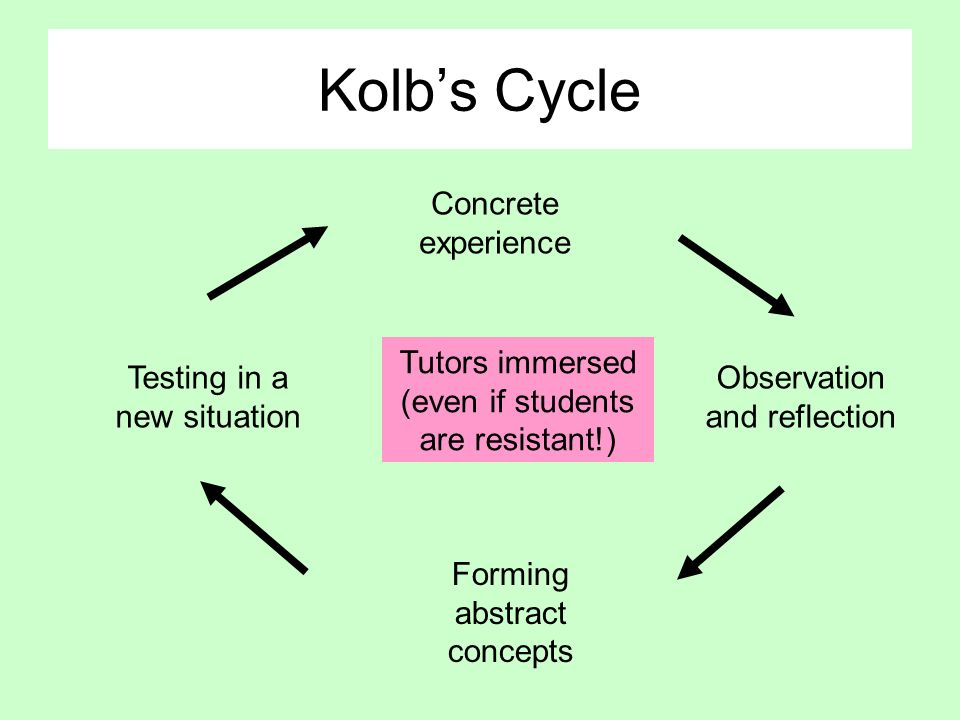 Kolb's Cycle Concrete experience