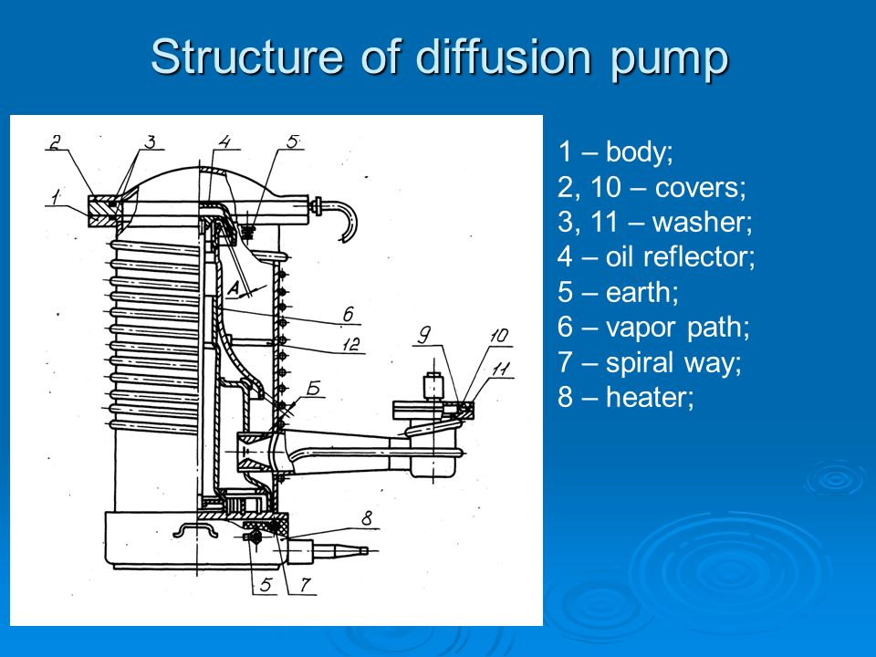 Structure of diffusion pump